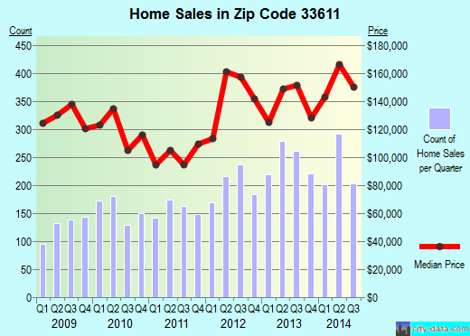 Zip code 33611 (Tampa, FL) real estate house value trends