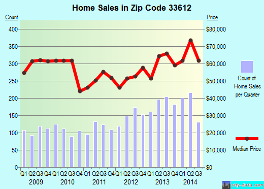Zip code 33612 (Tampa, Florida) real estate house value trends