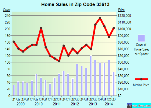 Zip code 33613 (Lake Magdalene, Florida) real estate house value trends