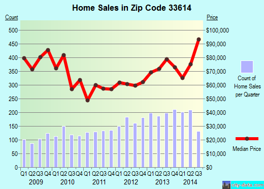 Zip code 33614 (Egypt Lake-Leto, Florida) real estate house value trends