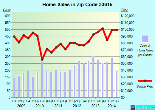 Zip code 33615 (Town 'n' Country, Florida) real estate house value trends