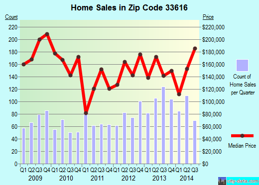 Zip code 33616 (Tampa, FL) real estate house value trends