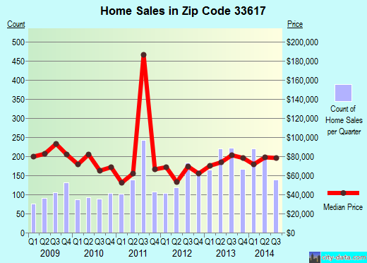Zip code 33617 (Tampa, FL) real estate house value trends