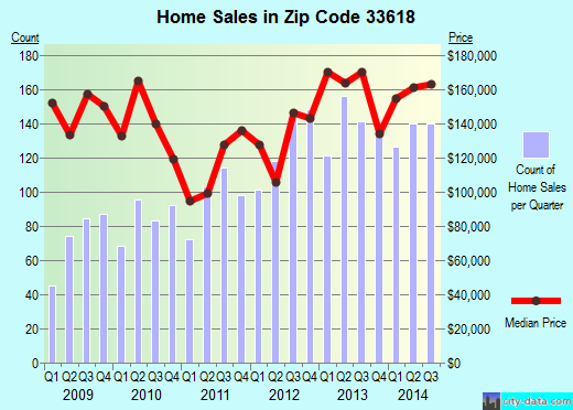 Zip code 33618 (Tampa, FL) real estate house value trends