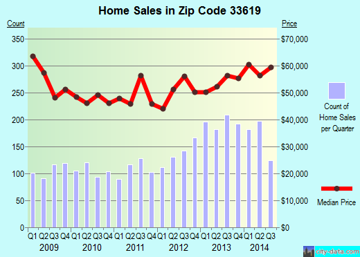 Zip code 33619 (Tampa, FL) real estate house value trends
