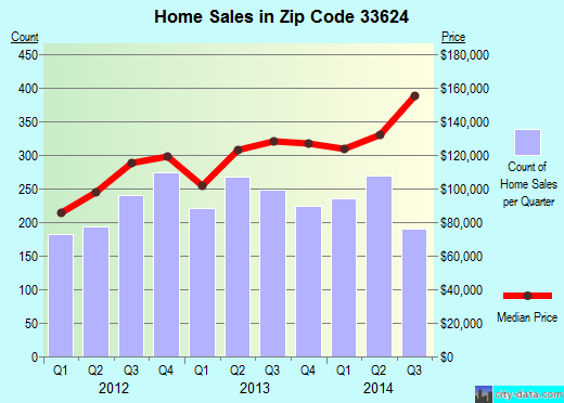Zip code 33624 (Tampa, FL) real estate house value trends