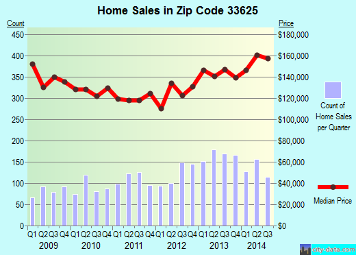 Zip code 33625 (Citrus Park, Florida) real estate house value trends