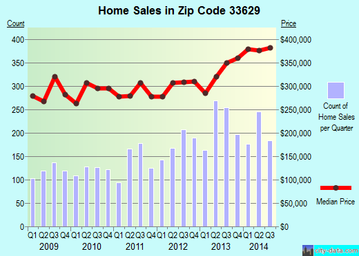 Zip code 33629 (Tampa, Florida) real estate house value trends
