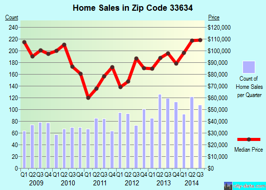 Zip code 33634 (Town 'n' Country, Florida) real estate house value trends