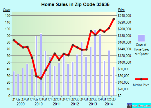 Zip code 33635 (Tampa, FL) real estate house value trends