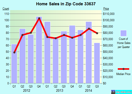 Zip code 33637 (Tampa, FL) real estate house value trends