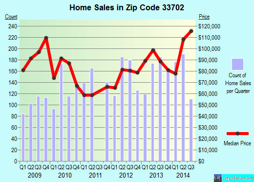 Zip code 33702 (St. Petersburg, Florida) real estate house value trends