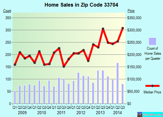 Zip code 33704 (St. Petersburg, Florida) real estate house value trends