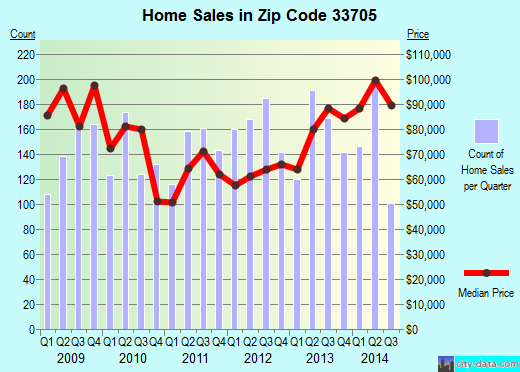 Zip code 33705 (St. Petersburg, Florida) real estate house value trends