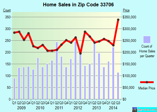 Zip code 33706 (St. Pete Beach, Florida) real estate house value trends