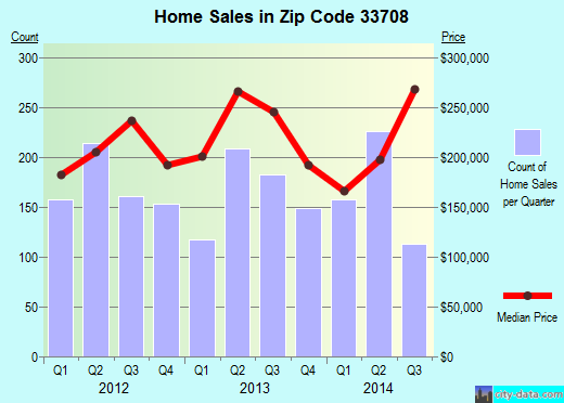 Zip code 33708 (Madeira Beach, Florida) real estate house value trends