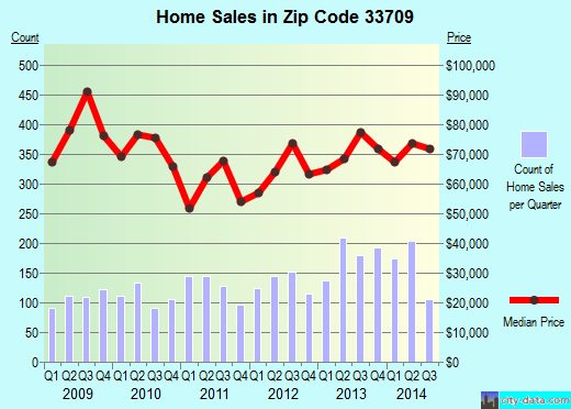 Zip code 33709 (Kenneth City, Florida) real estate house value trends