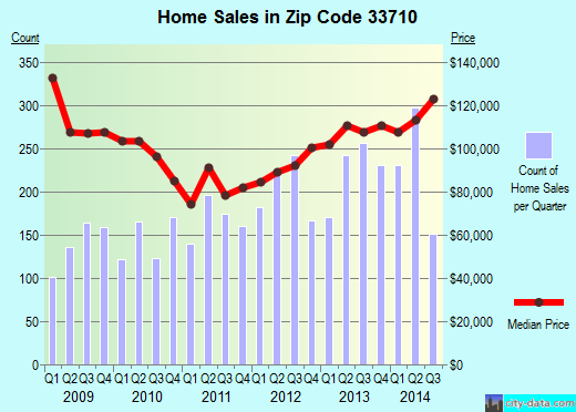 Zip code 33710 (ST PETERSBURG, Florida) real estate house value trends