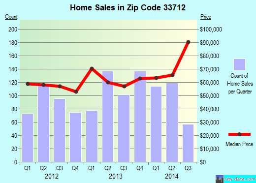 Zip code 33712 (St. Petersburg, Florida) real estate house value trends