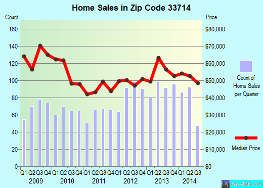Zip code 33714 (Lealman, Florida) real estate house value trends