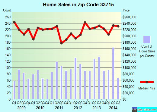 Zip code 33715 (Tierra Verde, Florida) real estate house value trends