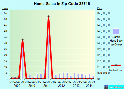 Zip code 33716 (St. Petersburg, Florida) real estate house value trends