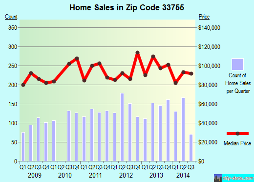 Zip code 33755 (Clearwater, Florida) real estate house value trends