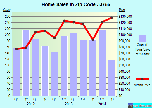 Zip code 33756 (Clearwater, Florida) real estate house value trends