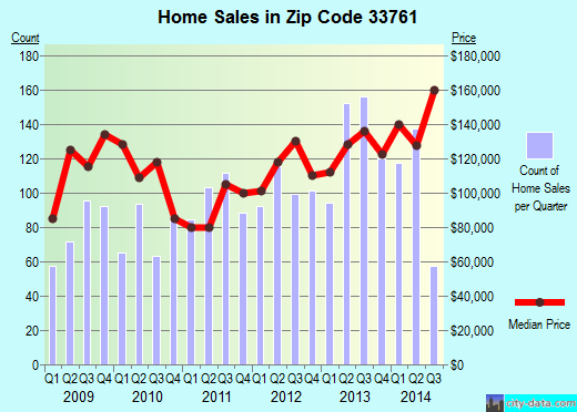 Zip code 33761 (Clearwater, Florida) real estate house value trends