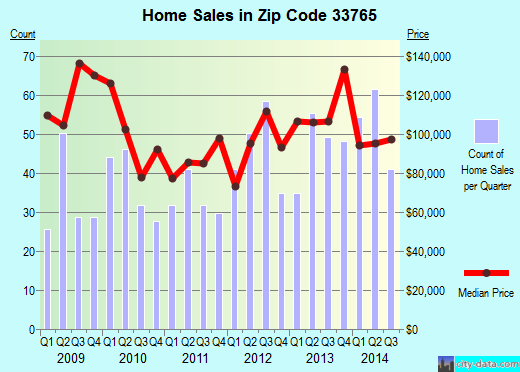 Zip code 33765 (Clearwater, Florida) real estate house value trends
