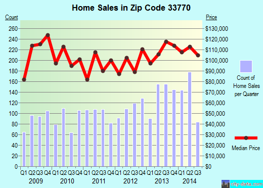 Zip code 33770 (Largo, Florida) real estate house value trends