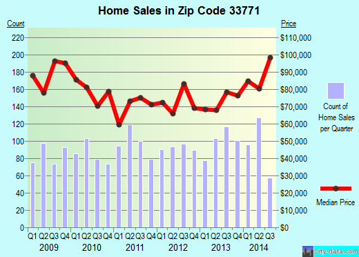 Zip code 33771 (Largo, Florida) real estate house value trends