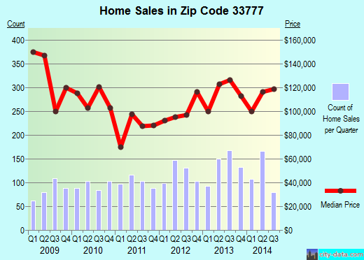 Zip code 33777 (Bardmoor, Florida) real estate house value trends