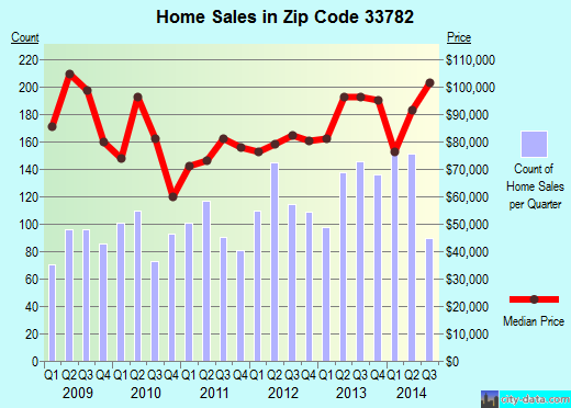 Zip code 33782 (Pinellas Park, Florida) real estate house value trends