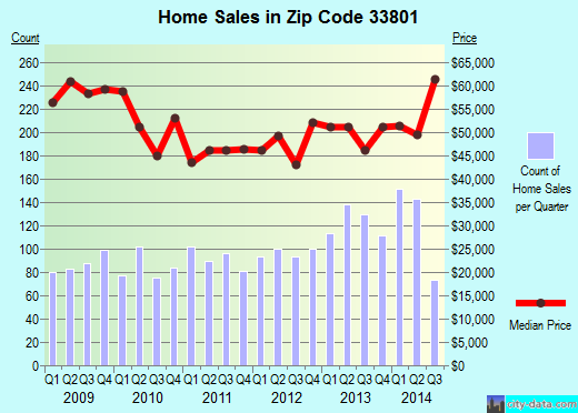 Zip code 33801 (Lakeland, Florida) real estate house value trends