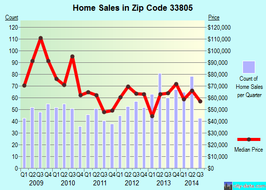 Zip code 33805 (Lakeland, Florida) real estate house value trends