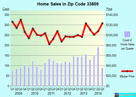 Zip code 33809 (Lakeland, Florida) real estate house value trends