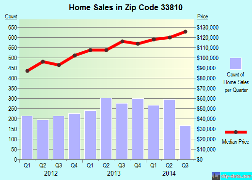 Zip code 33810 (LAKELAND, Florida) real estate house value trends