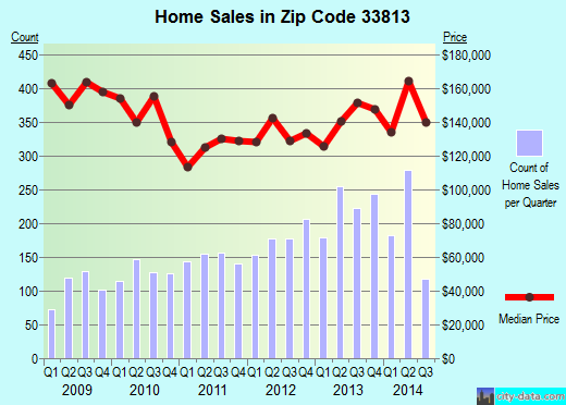 Zip code 33813 (Lakeland Highlands, Florida) real estate house value trends