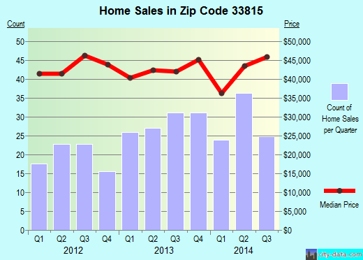 Zip code 33815 (Lakeland, Florida) real estate house value trends