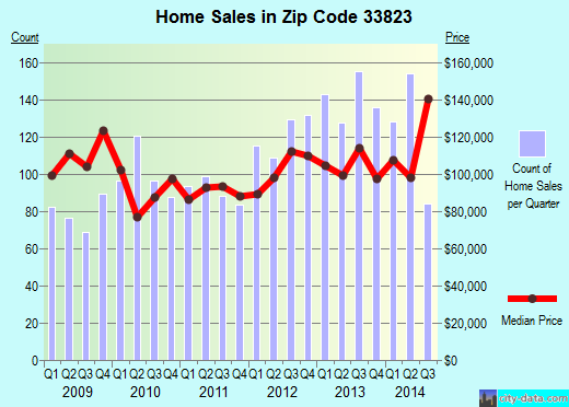 Zip code 33823 (Auburndale, Florida) real estate house value trends