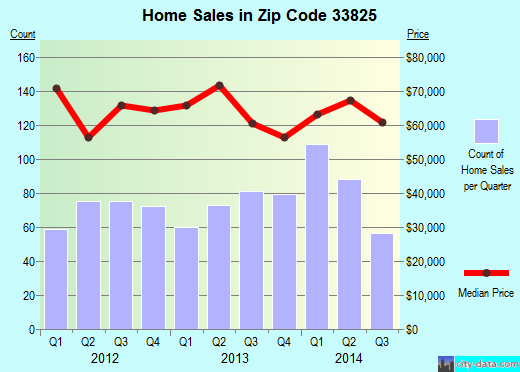Zip code 33825 (Avon Park, Florida) real estate house value trends