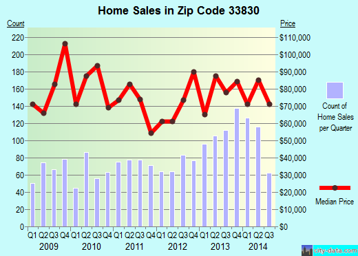 Zip code 33830 (Bartow, Florida) real estate house value trends