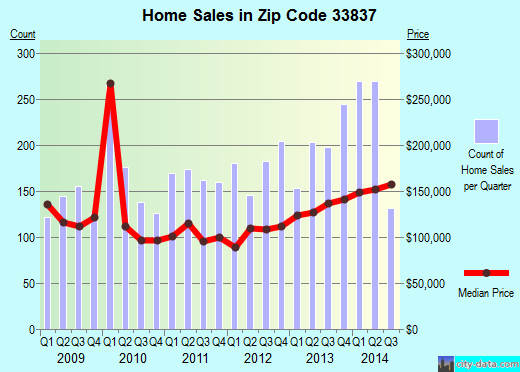 Zip code 33837 (Davenport, Florida) real estate house value trends