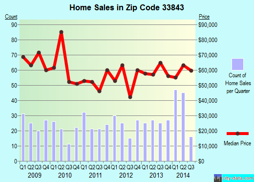 Zip code 33843 (Frostproof, Florida) real estate house value trends