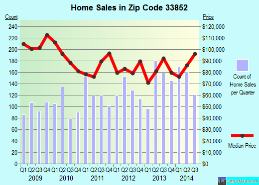Zip code 33852 (Lake Placid, Florida) real estate house value trends