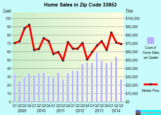 Zip code 33853 (Lake Wales, Florida) real estate house value trends
