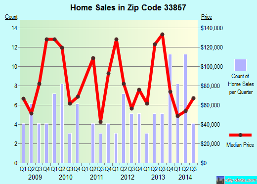 Zip code 33857 (, Florida) real estate house value trends