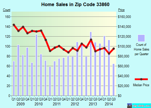 Zip code 33860 (Mulberry, Florida) real estate house value trends
