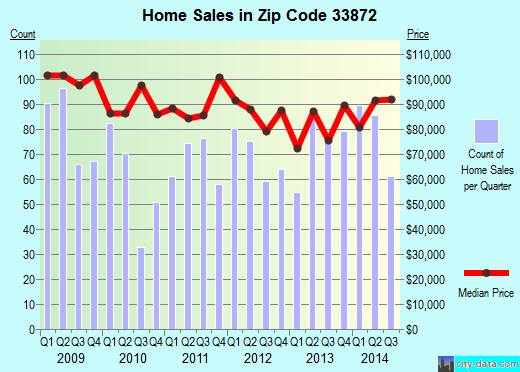 Zip code 33872 (Sebring, Florida) real estate house value trends